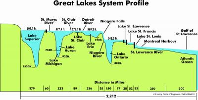 Great Lakes depths