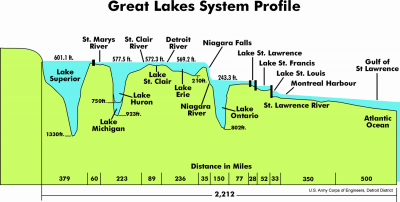 Great Lakes depths